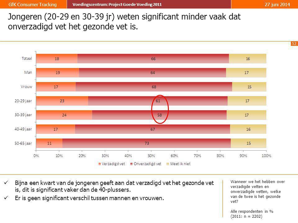 52 GfK Consumer Tracking Voedingscentrum: Project Goede Voeding 2011 27 juni 2014 Voedingscentrum: Project Goede Voeding 2011 Jongeren (20-29 en 30-39