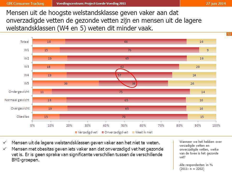 53 GfK Consumer Tracking Voedingscentrum: Project Goede Voeding 2011 27 juni 2014 Voedingscentrum: Project Goede Voeding 2011 Mensen uit de hoogste we