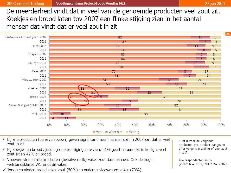 55 GfK Consumer Tracking Voedingscentrum: Project Goede Voeding 2011 27 juni 2014 Voedingscentrum: Project Goede Voeding 2011 De meerderheid vindt dat