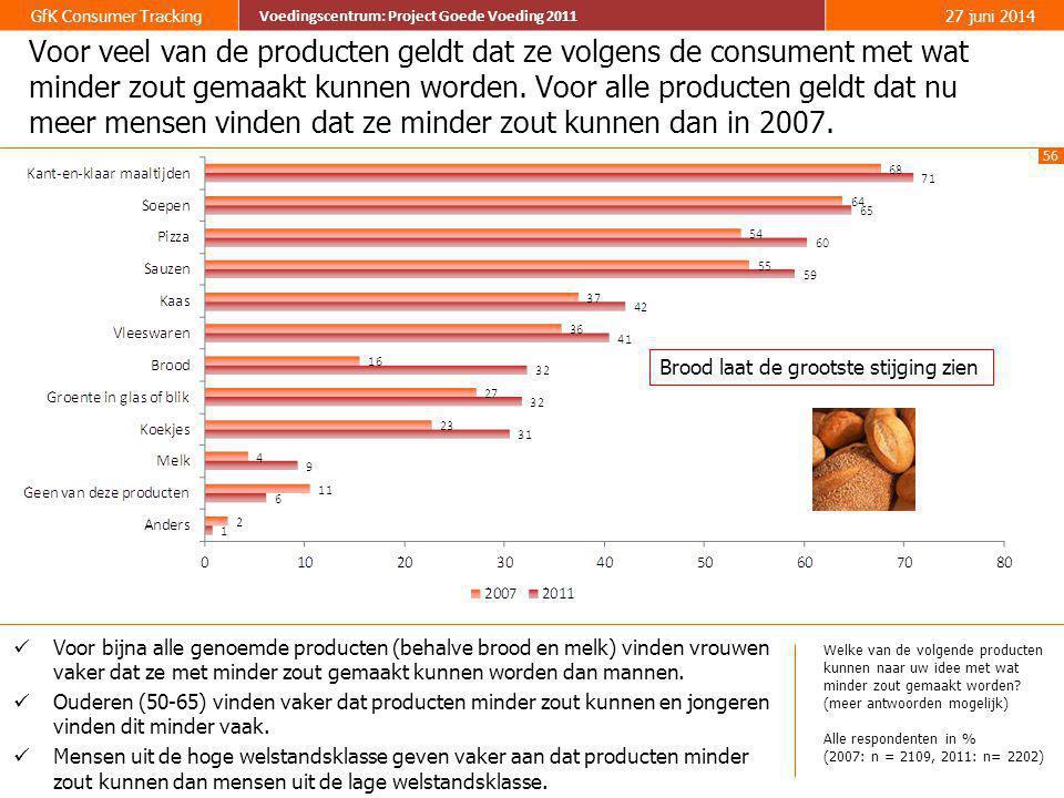 56 GfK Consumer Tracking Voedingscentrum: Project Goede Voeding 2011 27 juni 2014 Voedingscentrum: Project Goede Voeding 2011 Voor veel van de product