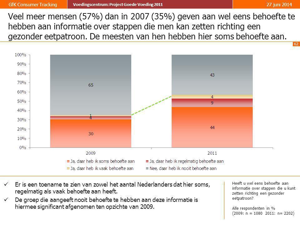 62 GfK Consumer Tracking Voedingscentrum: Project Goede Voeding 2011 27 juni 2014 Voedingscentrum: Project Goede Voeding 2011 Veel meer mensen (57%) d