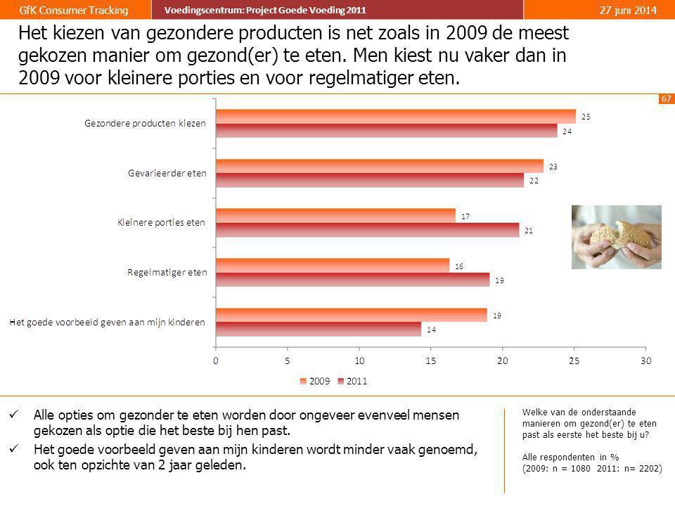 67 GfK Consumer Tracking Voedingscentrum: Project Goede Voeding 2011 27 juni 2014 Voedingscentrum: Project Goede Voeding 2011 Het kiezen van gezondere