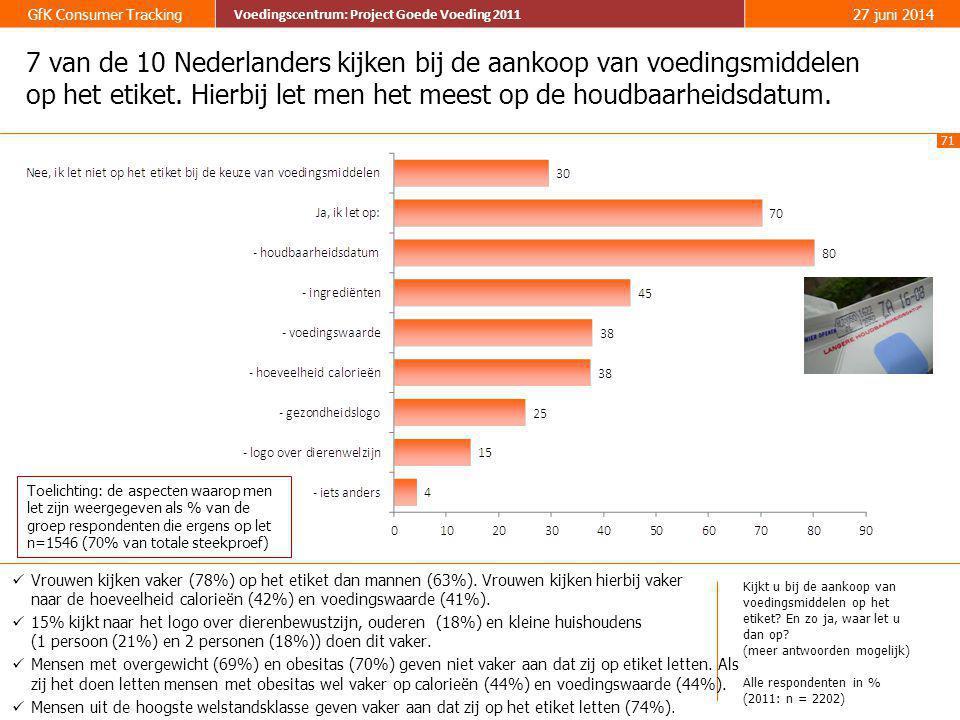 71 GfK Consumer Tracking Voedingscentrum: Project Goede Voeding 2011 27 juni 2014 Voedingscentrum: Project Goede Voeding 2011 7 van de 10 Nederlanders