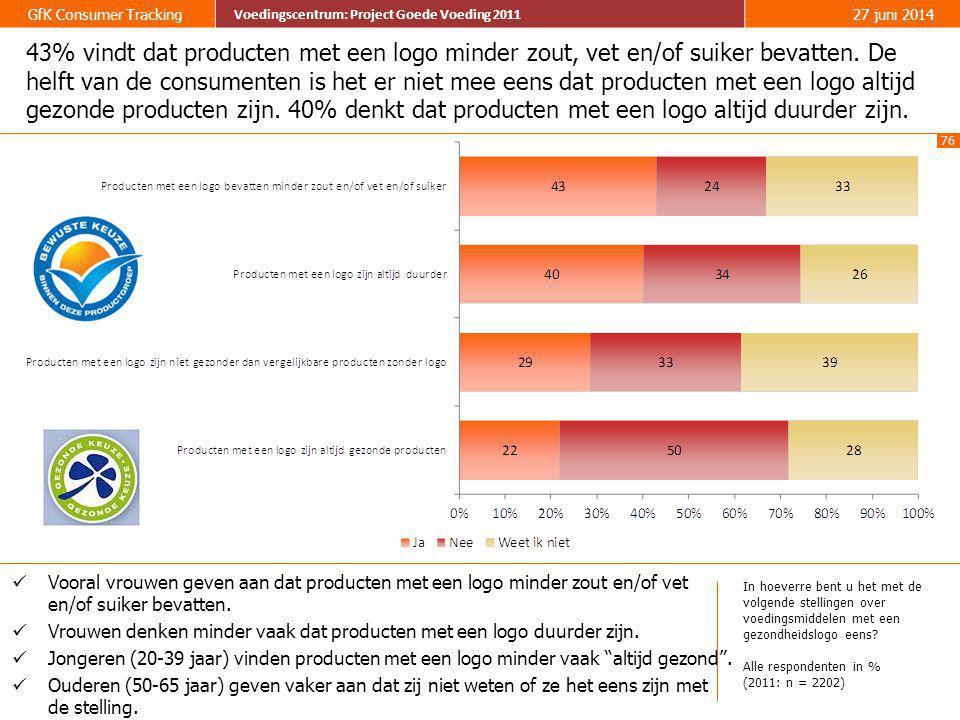76 GfK Consumer Tracking Voedingscentrum: Project Goede Voeding 2011 27 juni 2014 Voedingscentrum: Project Goede Voeding 2011 43% vindt dat producten