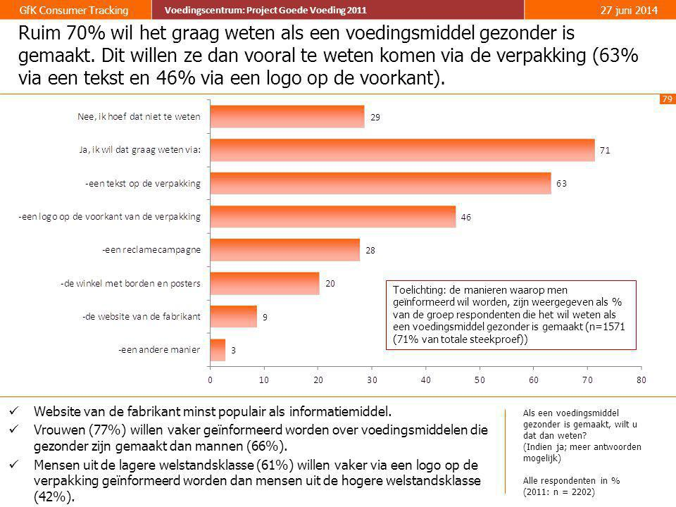 79 GfK Consumer Tracking Voedingscentrum: Project Goede Voeding 2011 27 juni 2014 Voedingscentrum: Project Goede Voeding 2011 Ruim 70% wil het graag w