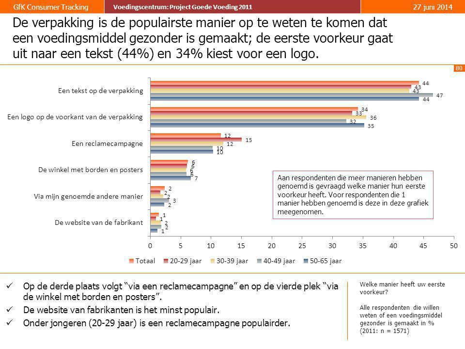 80 GfK Consumer Tracking Voedingscentrum: Project Goede Voeding 2011 27 juni 2014 Voedingscentrum: Project Goede Voeding 2011 De verpakking is de popu