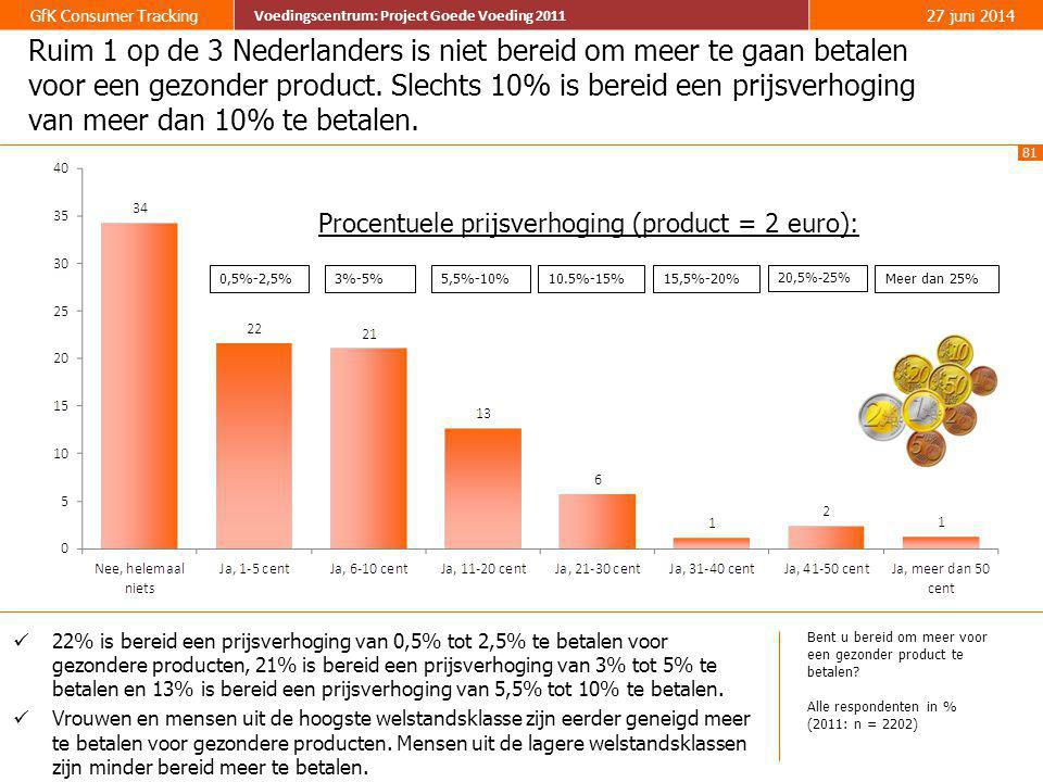 81 GfK Consumer Tracking Voedingscentrum: Project Goede Voeding 2011 27 juni 2014 Voedingscentrum: Project Goede Voeding 2011 Ruim 1 op de 3 Nederland