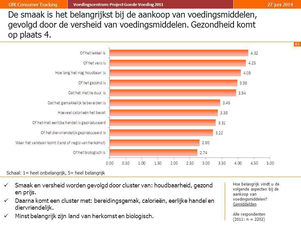 82 GfK Consumer Tracking Voedingscentrum: Project Goede Voeding 2011 27 juni 2014 Voedingscentrum: Project Goede Voeding 2011 De smaak is het belangri