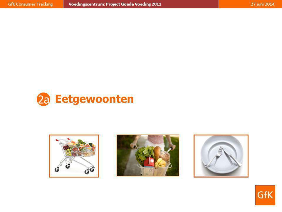 30 GfK Consumer Tracking Voedingscentrum: Project Goede Voeding 2011 27 juni 2014 Voedingscentrum: Project Goede Voeding 2011 Van alle momenten vindt men een weekend-dag en het moment na de warme maaltijd het moeilijkst om gezond te eten.