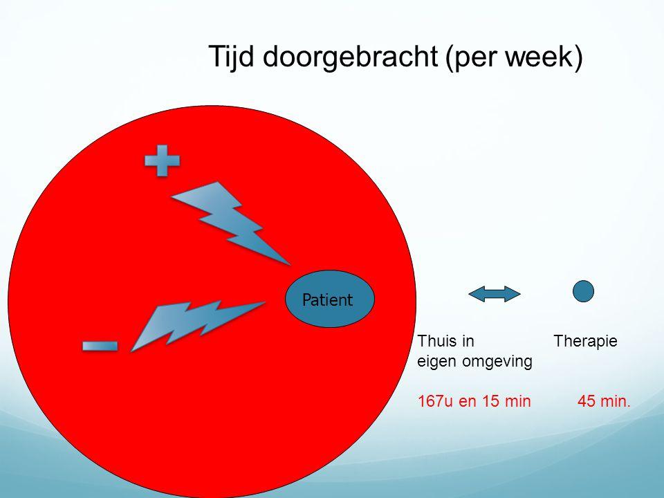 Patient Tijd doorgebracht (per week) Thuis in Therapie eigen omgeving 167u en 15 min 45 min.