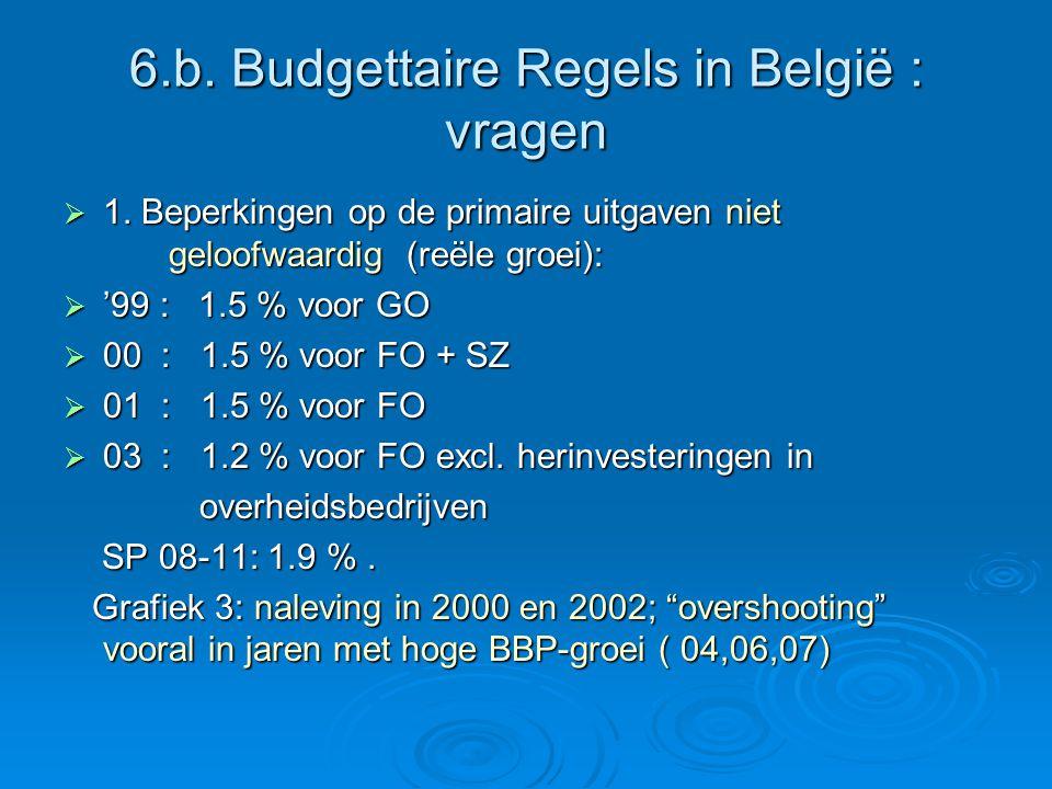 6.b. Budgettaire Regels in België : vragen  1. Beperkingen op de primaire uitgaven niet geloofwaardig (reële groei):  '99 : 1.5 % voor GO  00 : 1.5