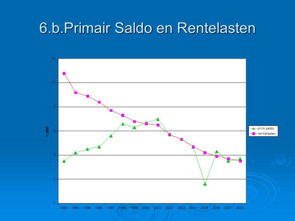 6.b.Primair Saldo en Rentelasten 0 2 4 6 8 10 12 1993199419951996199719981999200020012002200320042005200620072008 % BBP prim.saldo rentlelasten