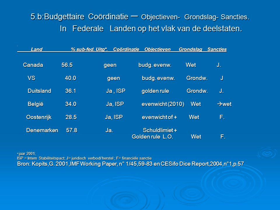 5.b:Budgettaire Coördinatie – Objectieven- Grondslag- Sancties. In Federale Landen op het vlak van de deelstaten.. Land % sub-fed. Uitg*. Coördinatie