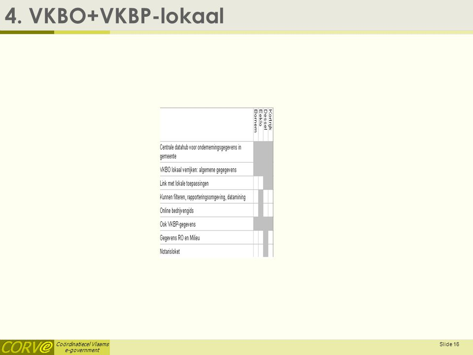 Coördinatiecel Vlaams e-government Slide 16 4. VKBO+VKBP-lokaal
