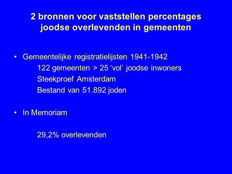 2 bronnen voor vaststellen percentages joodse overlevenden in gemeenten •Gemeentelijke registratielijsten 1941-1942 122 gemeenten > 25 'vol' joodse inwoners Steekproef Amsterdam Bestand van 51.892 joden •In Memoriam 29,2% overlevenden