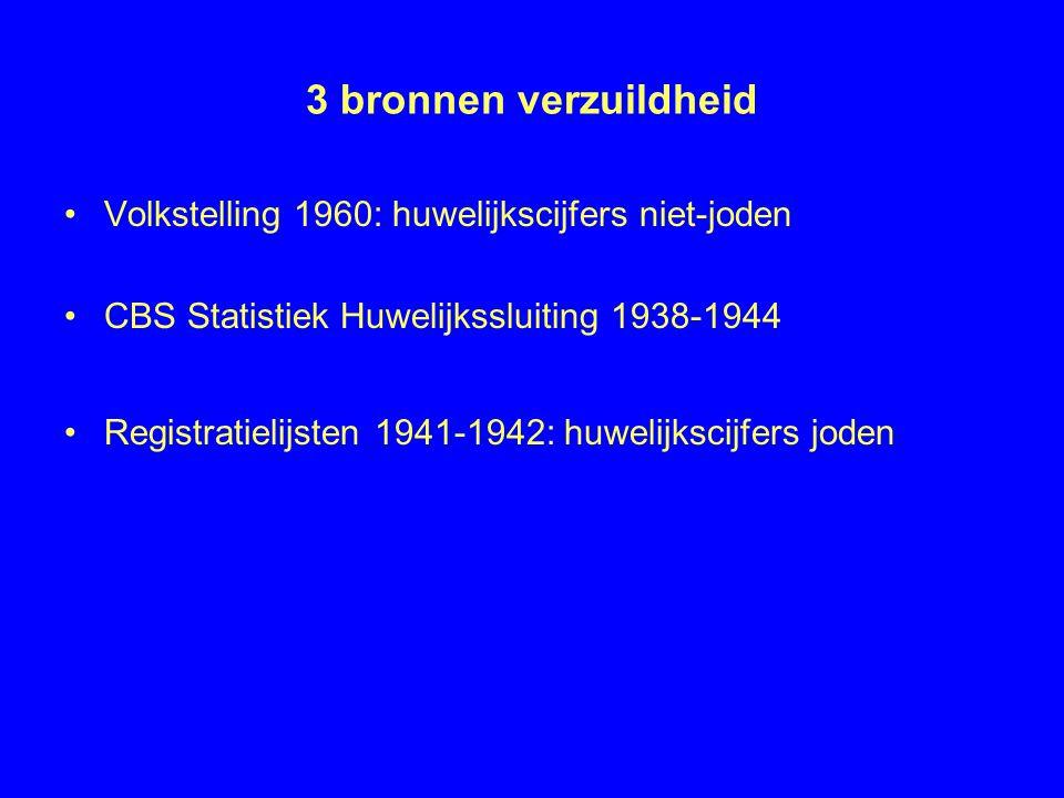 3 bronnen verzuildheid •Volkstelling 1960: huwelijkscijfers niet-joden •CBS Statistiek Huwelijkssluiting 1938-1944 •Registratielijsten 1941-1942: huwelijkscijfers joden