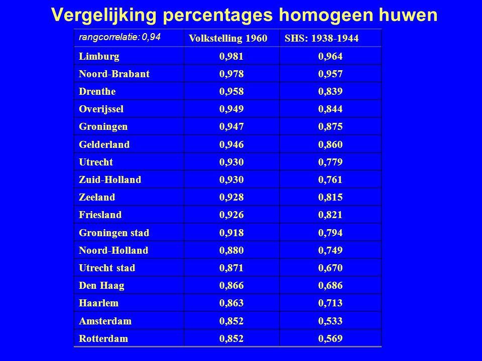 Vergelijking percentages homogeen huwen rangcorrelatie: 0,94 Volkstelling 1960SHS: 1938-1944 Limburg0,9810,964 Noord-Brabant0,9780,957 Drenthe0,9580,839 Overijssel0,9490,844 Groningen0,9470,875 Gelderland0,9460,860 Utrecht0,9300,779 Zuid-Holland0,9300,761 Zeeland0,9280,815 Friesland0,9260,821 Groningen stad0,9180,794 Noord-Holland0,8800,749 Utrecht stad0,8710,670 Den Haag0,8660,686 Haarlem0,8630,713 Amsterdam0,8520,533 Rotterdam0,8520,569