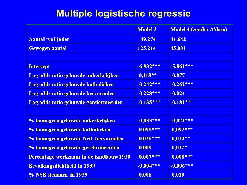Multiple logistische regressie Model 3Model 4 (zonder A'dam) Aantal 'vol'joden 49.27441.642 Gewogen aantal125.21445.001 Intercept-6,932***-5,861*** Log odds ratio gehuwde onkerkelijken 0,118**-0,077 Log odds ratio gehuwde katholieken-0,242***-0,262*** Log odds ratio gehuwde hervormden-0,228***-0,024 Log odds ratio gehuwde gereformeerden-0,135***-0,181*** % homogeen gehuwde onkerkelijken-0,033***-0,021*** % homogeen gehuwde katholieken 0,090*** 0,092*** % homogeen gehuwde Ned.-hervormden 0,036*** 0,014** % homogeen gehuwde gereformeerden 0,009 0,012* Percentage werkzaam in de landbouw 1930 0,007*** 0,008*** Bevolkingsdichtheid in 1939-0,004***-0,006*** % NSB stemmen in 1939 0,006 0,010