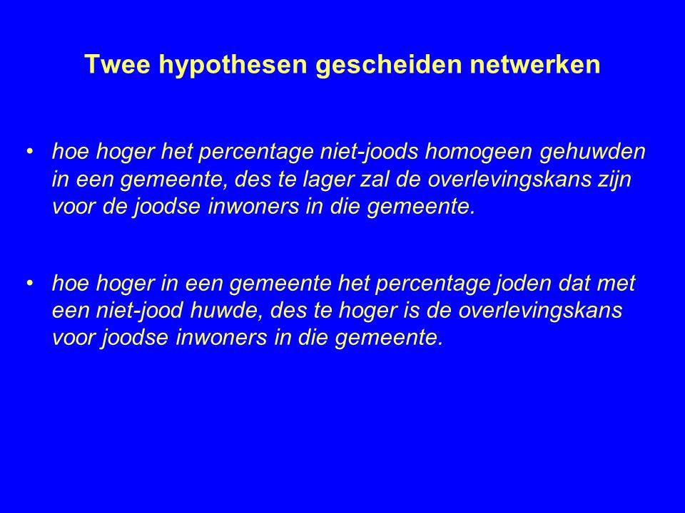 Twee hypothesen gescheiden netwerken •hoe hoger het percentage niet-joods homogeen gehuwden in een gemeente, des te lager zal de overlevingskans zijn voor de joodse inwoners in die gemeente.