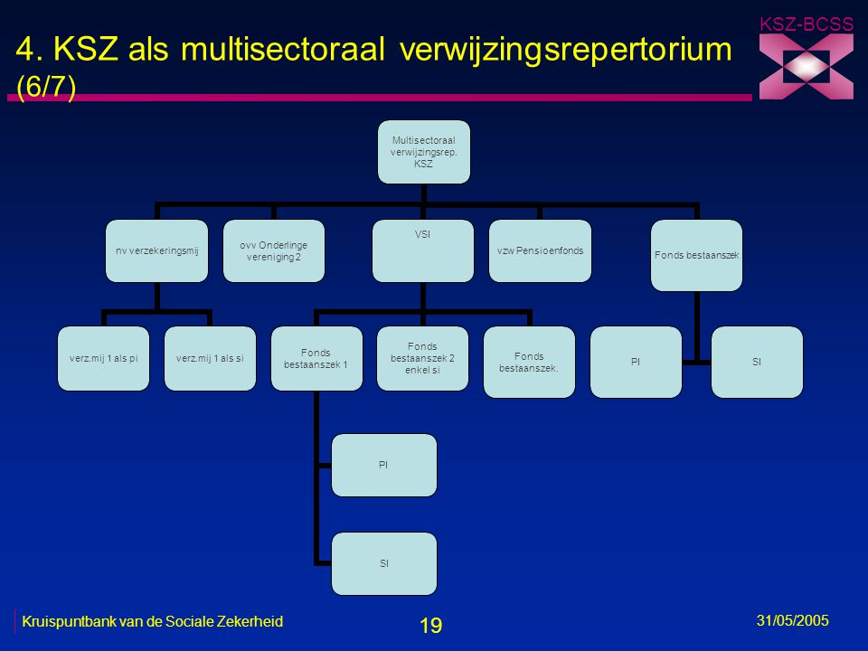19 KSZ-BCSS 31/05/2005 Kruispuntbank van de Sociale Zekerheid 4. KSZ als multisectoraal verwijzingsrepertorium (6/7) Multisectoraal verwijzingsrep. KS