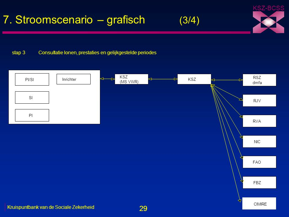 29 KSZ-BCSS 31/05/2005 Kruispuntbank van de Sociale Zekerheid 7. Stroomscenario – grafisch (3/4) stap 3 PI/SI KSZ (MS VWR) KSZ RSZ dmfa RJV RVA NIC FA