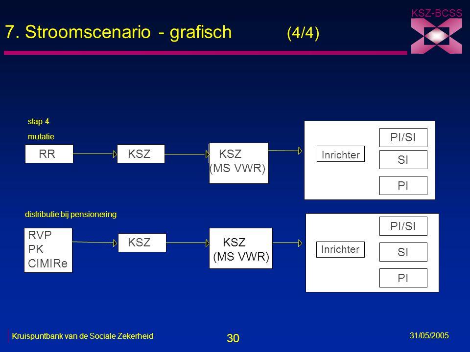 30 KSZ-BCSS 31/05/2005 Kruispuntbank van de Sociale Zekerheid 7. Stroomscenario - grafisch (4/4) stap 4 RRKSZ (MS VWR) PI/SI RVP PK CIMIRe KSZ mutatie