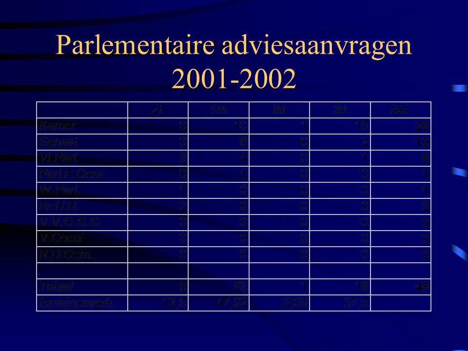 Parlementaire adviesaanvragen 2001-2002