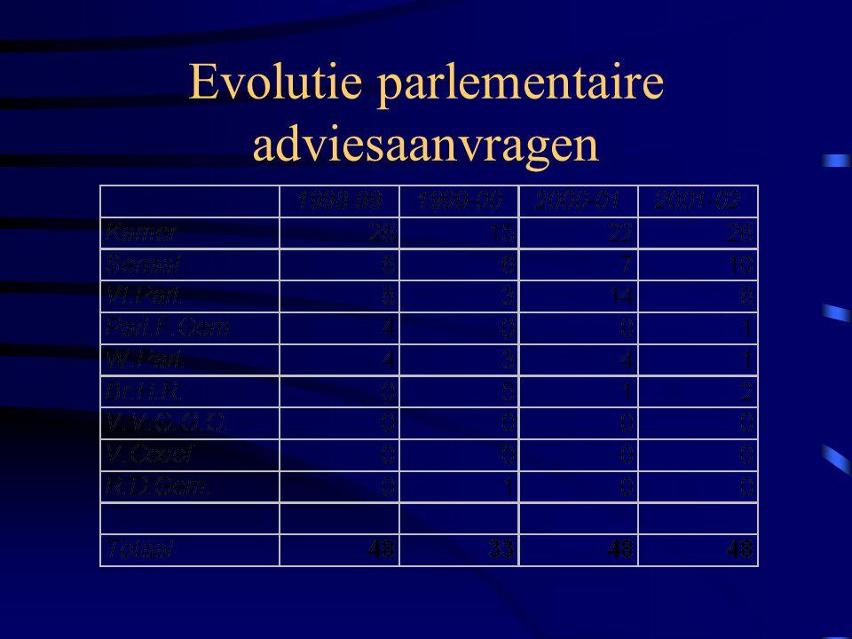 Evolutie parlementaire adviesaanvragen