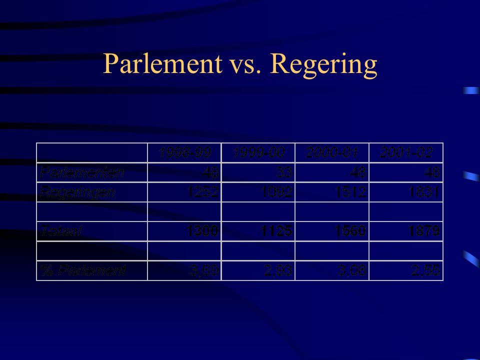 Parlement vs. Regering