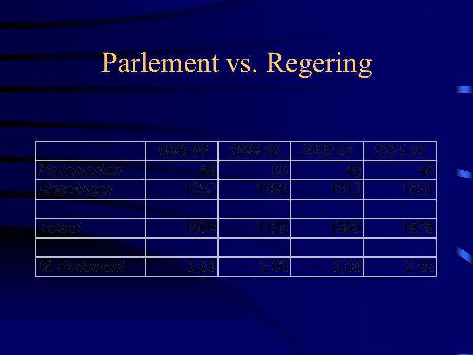 Parlement vs. Regering (wetgeving)