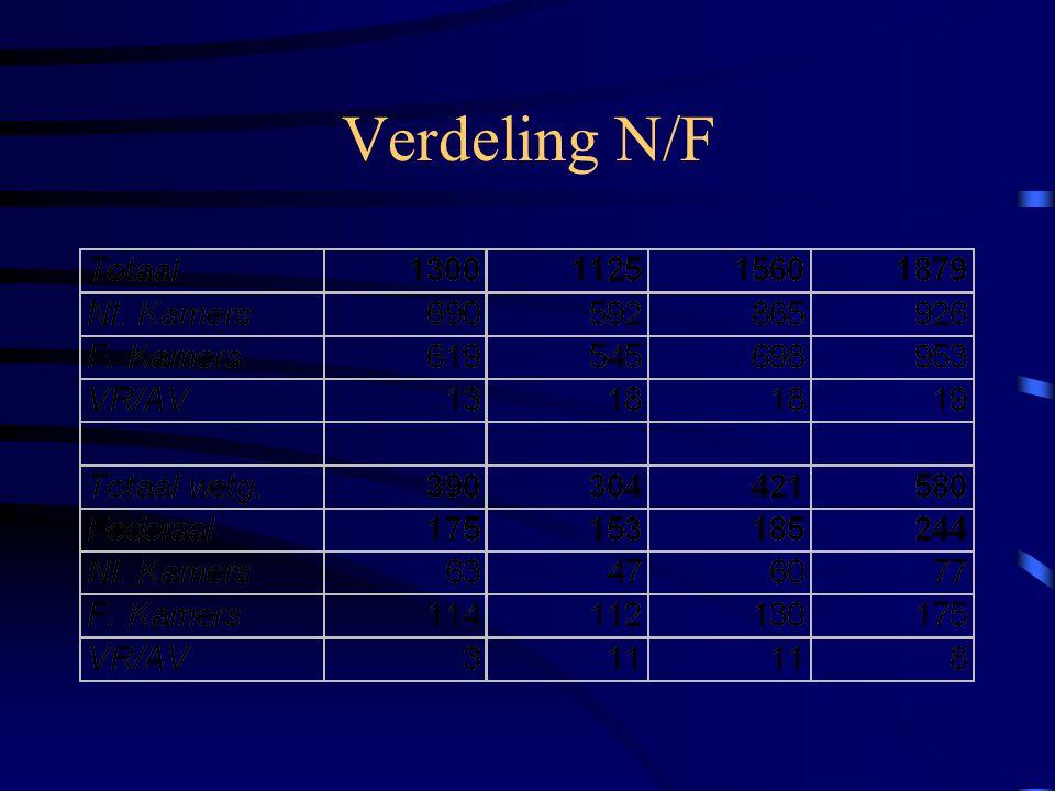 Verdeling N/F