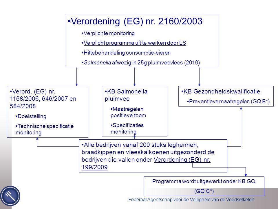 Federaal Agentschap voor de Veiligheid van de Voedselketen •Verordening (EG) nr. 2160/2003 •Verplichte monitoring •Verplicht programma uit te werken d