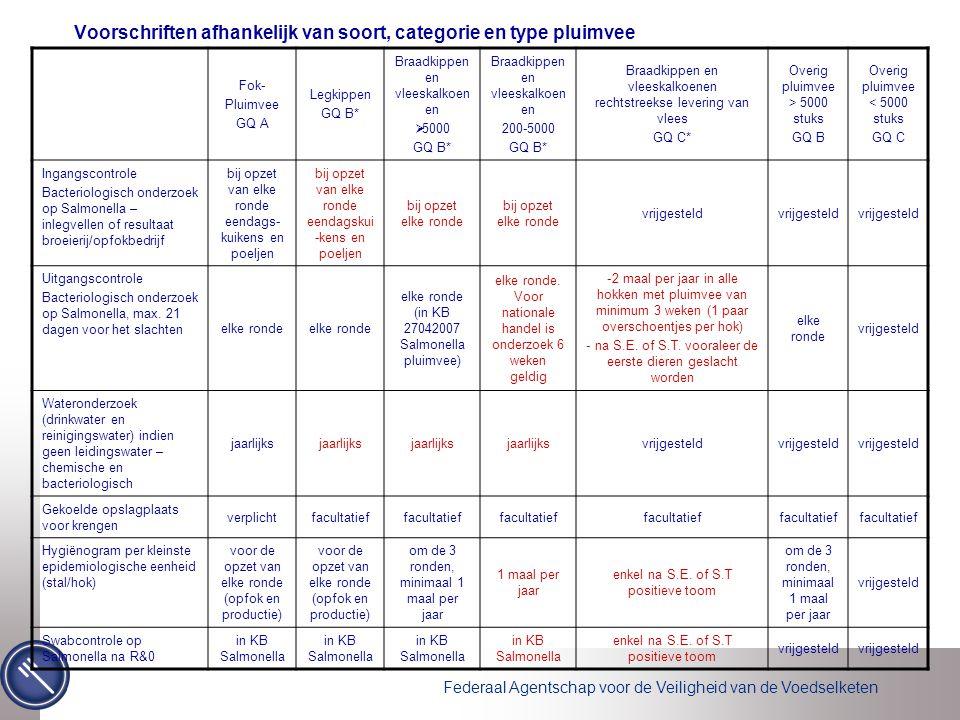 Federaal Agentschap voor de Veiligheid van de Voedselketen Voorschriften afhankelijk van soort, categorie en type pluimvee Fok- Pluimvee GQ A Legkippe