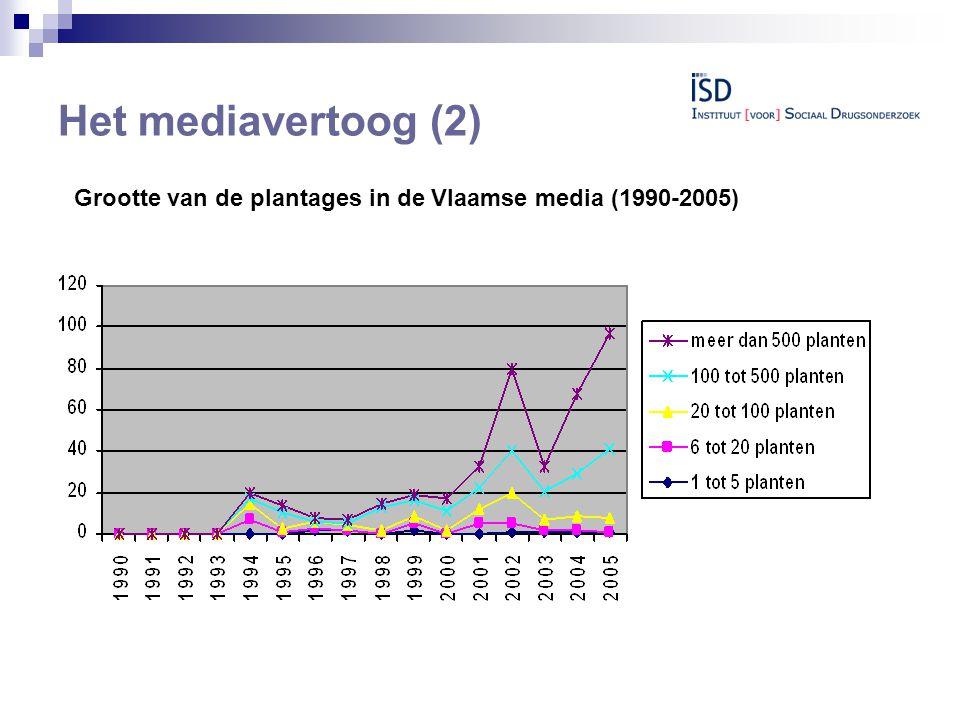 Het mediavertoog (2) Grootte van de plantages in de Vlaamse media (1990-2005)
