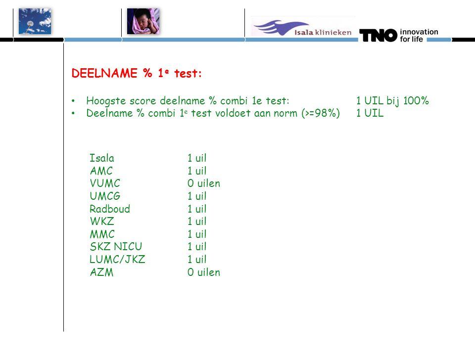 DEELNAME % 1 e test: • Hoogste score deelname % combi 1e test:1 UIL bij 100% • Deelname % combi 1 e test voldoet aan norm (>=98%) 1 UIL Isala 1 uil AM