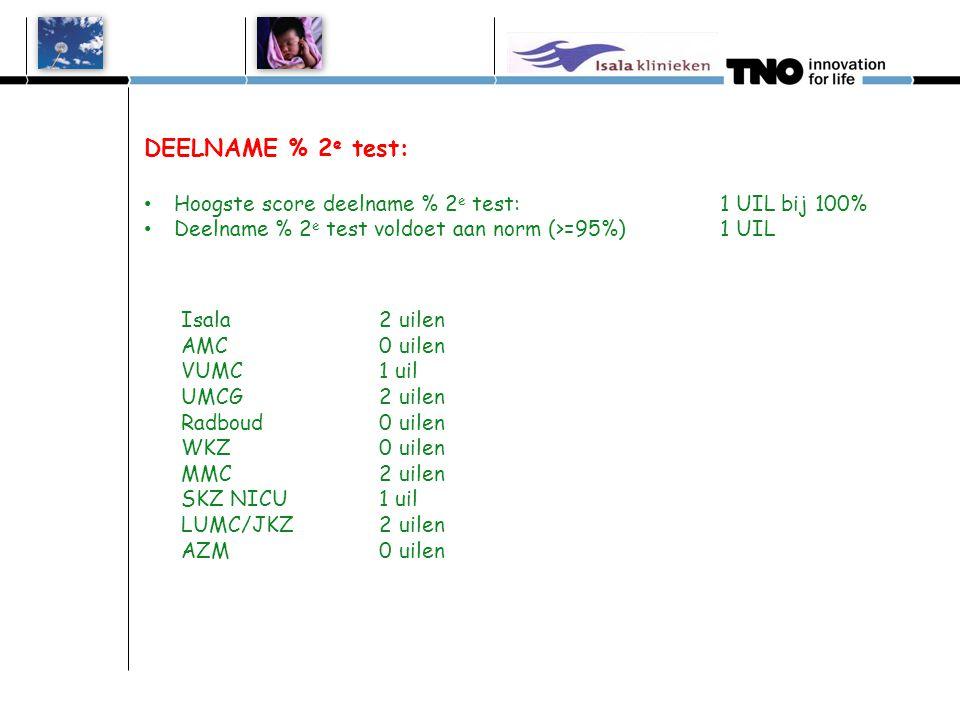 DEELNAME % 2 e test: • Hoogste score deelname % 2 e test:1 UIL bij 100% • Deelname % 2 e test voldoet aan norm (>=95%) 1 UIL Isala 2 uilen AMC 0 uilen
