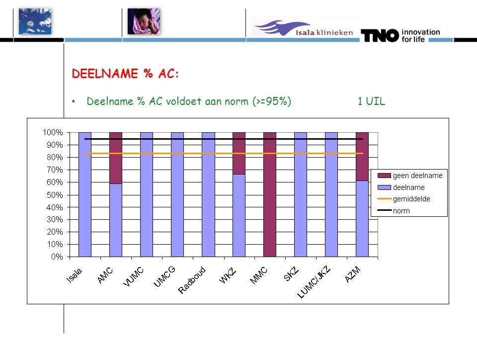 DEELNAME % AC: • Deelname % AC voldoet aan norm (>=95%) 1 UIL