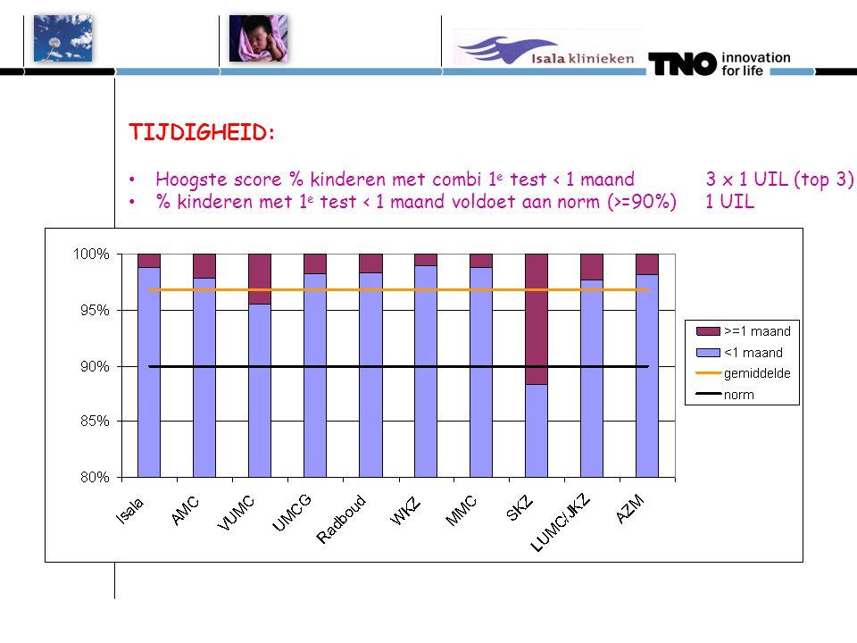 TIJDIGHEID: • Hoogste score % kinderen met combi 1 e test < 1 maand 3 x 1 UIL (top 3) • % kinderen met 1 e test =90%) 1 UIL