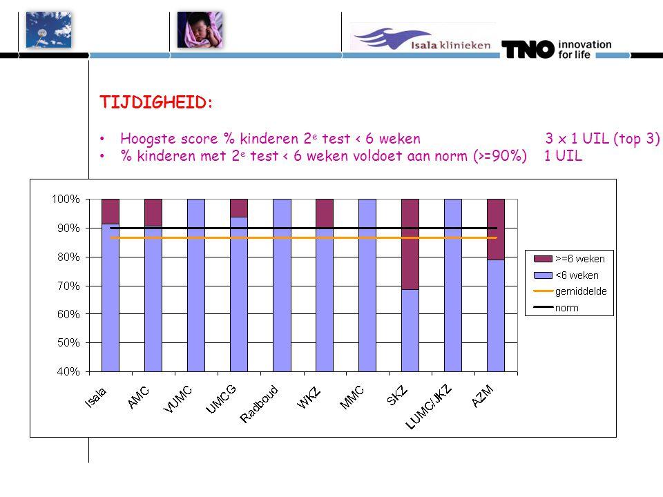 TIJDIGHEID: • Hoogste score % kinderen 2 e test < 6 weken 3 x 1 UIL (top 3) • % kinderen met 2 e test =90%) 1 UIL