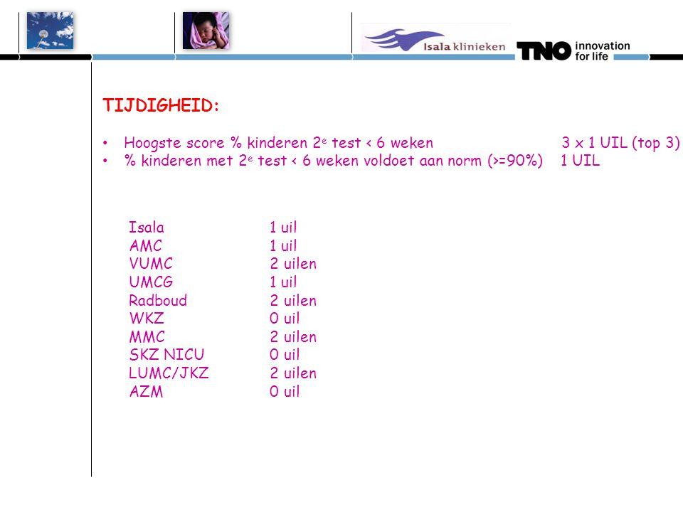 TIJDIGHEID: • Hoogste score % kinderen 2 e test < 6 weken 3 x 1 UIL (top 3) • % kinderen met 2 e test =90%) 1 UIL Isala 1 uil AMC 1 uil VUMC 2 uilen U