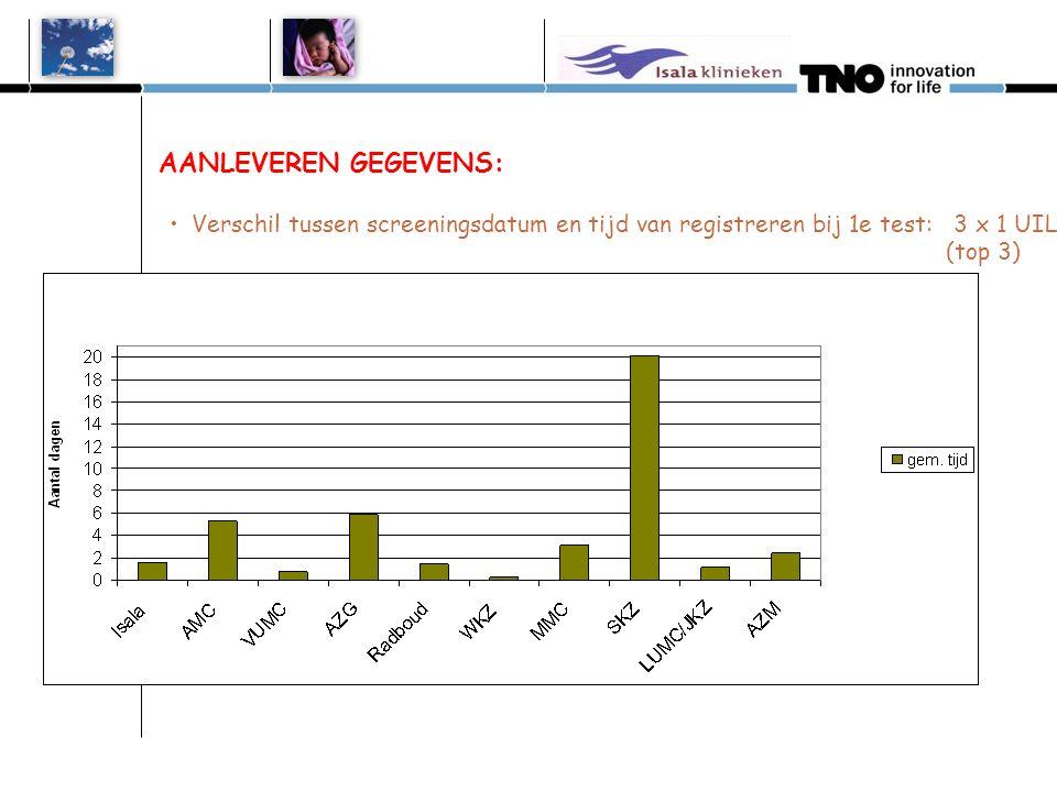 AANLEVEREN GEGEVENS: •Verschil tussen screeningsdatum en tijd van registreren bij 1e test: 3 x 1 UIL (top 3)
