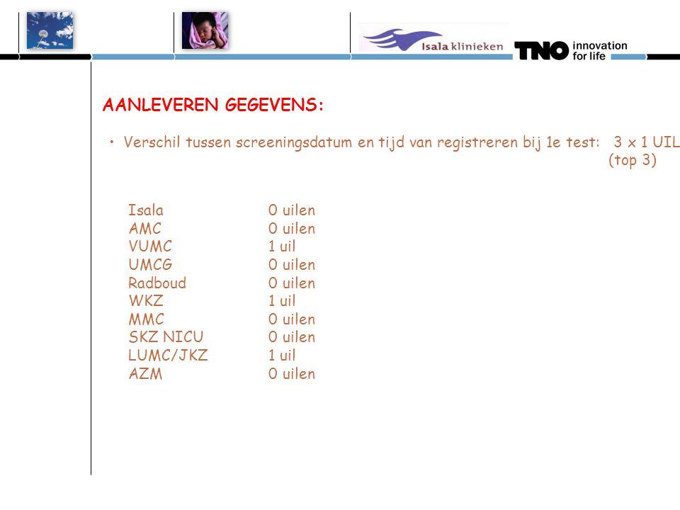 AANLEVEREN GEGEVENS: •Verschil tussen screeningsdatum en tijd van registreren bij 1e test: 3 x 1 UIL (top 3) Isala 0 uilen AMC 0 uilen VUMC 1 uil UMCG