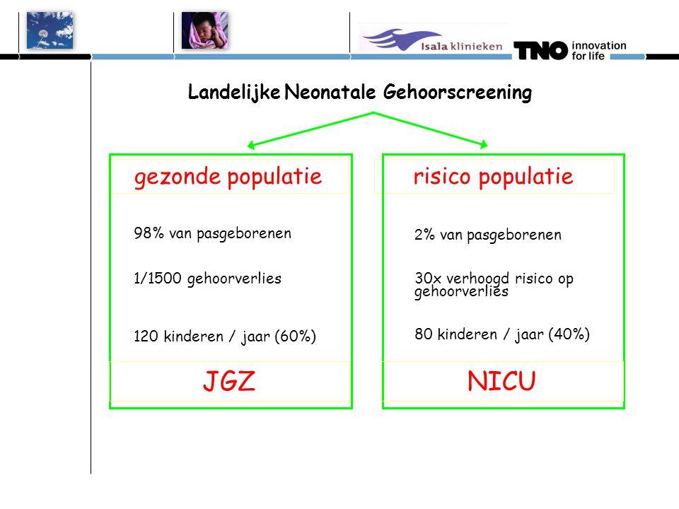 Landelijke Neonatale Gehoorscreening gezonde populatierisico populatie 98% van pasgeborenen 1/1500 gehoorverlies 120 kinderen / jaar (60%) 2 % van pas