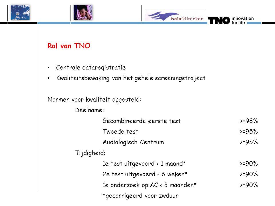 Rol van TNO • Centrale dataregistratie • Kwaliteitsbewaking van het gehele screeningstraject Normen voor kwaliteit opgesteld: Deelname: Gecombineerde