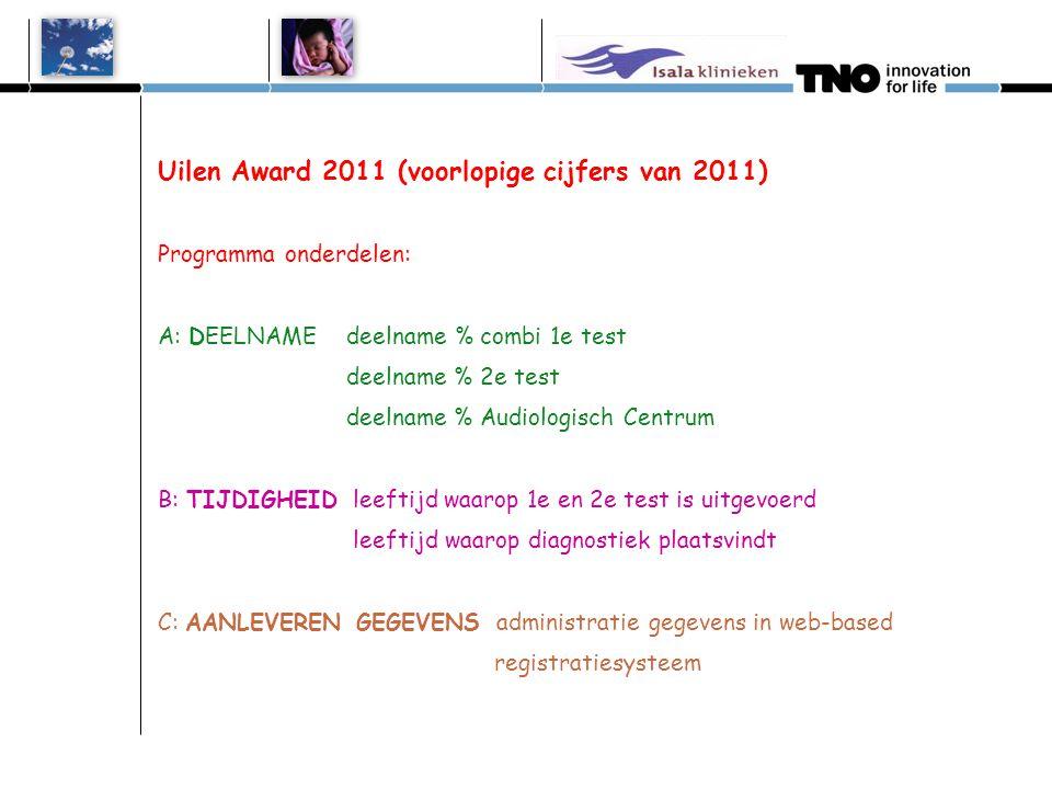 Uilen Award 2011 (voorlopige cijfers van 2011) Programma onderdelen: A: DEELNAME deelname % combi 1e test deelname % 2e test deelname % Audiologisch C