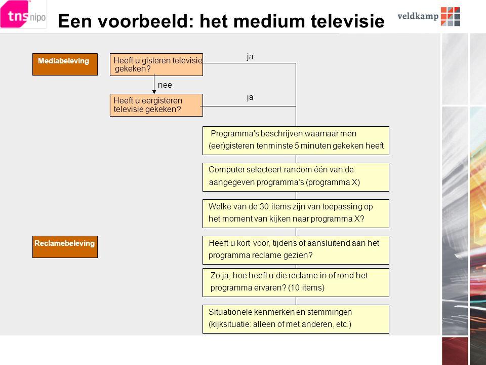 Een voorbeeld: het medium televisie Mediabeleving Heeft u eergisteren televisie gekeken.