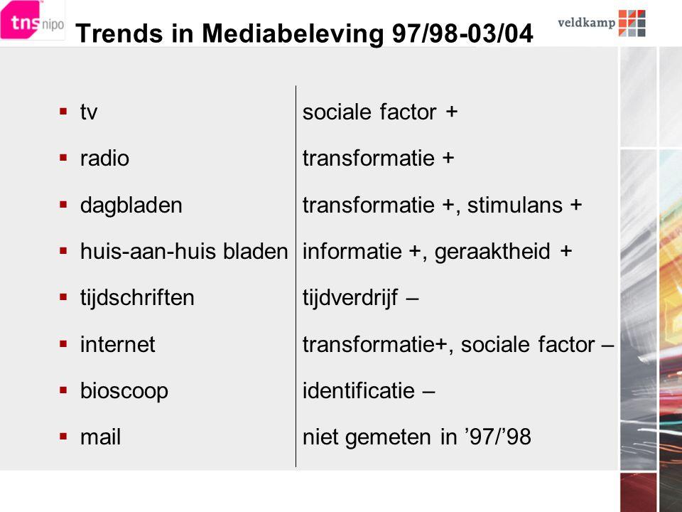 Trends in Mediabeleving 97/98-03/04  tv  radio  dagbladen  huis-aan-huis bladen  tijdschriften  internet  bioscoop  mail sociale factor + transformatie + transformatie +, stimulans + informatie +, geraaktheid + tijdverdrijf – transformatie+, sociale factor – identificatie – niet gemeten in '97/'98