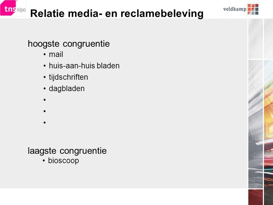 Relatie media- en reclamebeleving hoogste congruentie •mail •huis-aan-huis bladen •tijdschriften •dagbladen • laagste congruentie •bioscoop