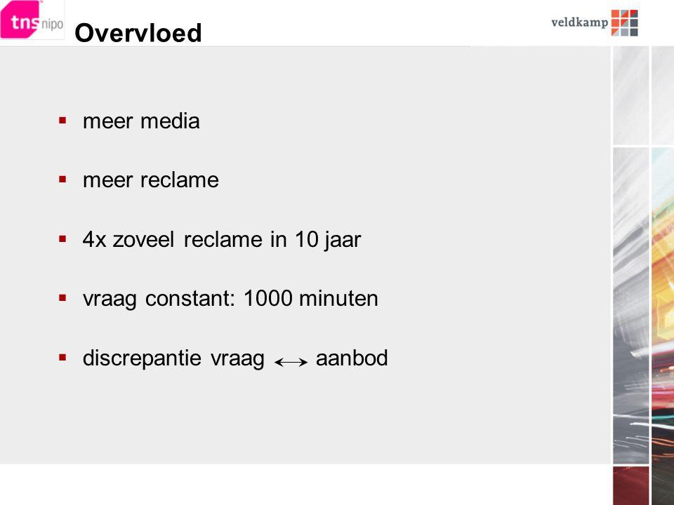 Overvloed  meer media  meer reclame  4x zoveel reclame in 10 jaar  vraag constant: 1000 minuten  discrepantie vraag aanbod