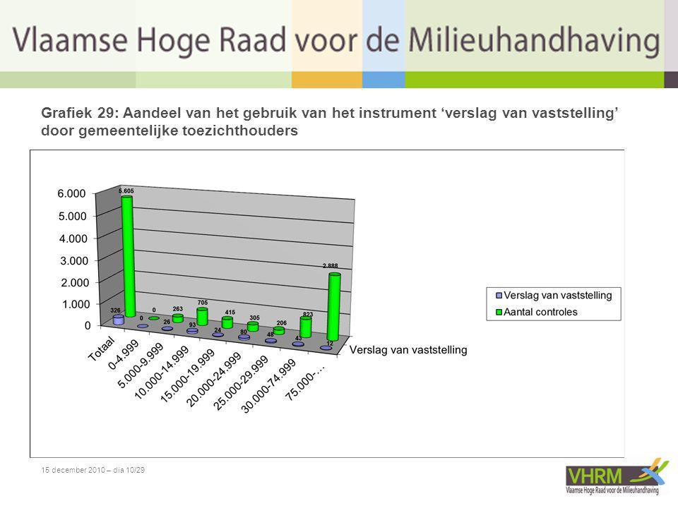 15 december 2010 – dia 10/29 Grafiek 29: Aandeel van het gebruik van het instrument 'verslag van vaststelling' door gemeentelijke toezichthouders